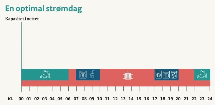 Illustrasjon over optimal strømdag som viser hvordan forbruk til ulike elektriske apparater er fordelt over døgnet.