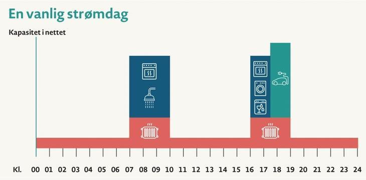 Illustrasjon som viser vanlig strømdag der mye forbruk skjer samtidig morgen og ettermiddag.
