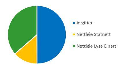 Kakediagram der avgifter markert i blått dekker høyre halvdel av kaken. Nettleie til Lyse Elnett er markert i grønt på den andre siden sammen med nettleie til Statnett i gult.