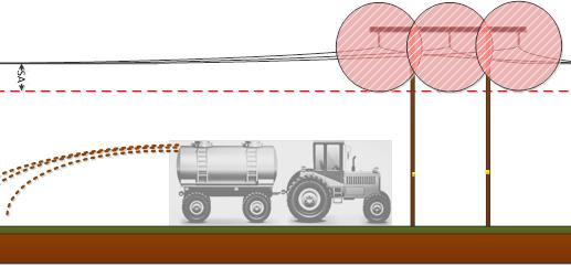Illustrasjon som viser avstandskrav ved bruk av landbruksmaskiner