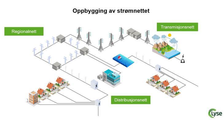 Illustrasjon som viser hvordan strømnettet henger sammen med transmisjonsnett som henger i master og går fram til transformatorstasjoner og linjer i regionalnettet som fører strøm videre til distribusjonsnettet og helt fram til din og min bolig
