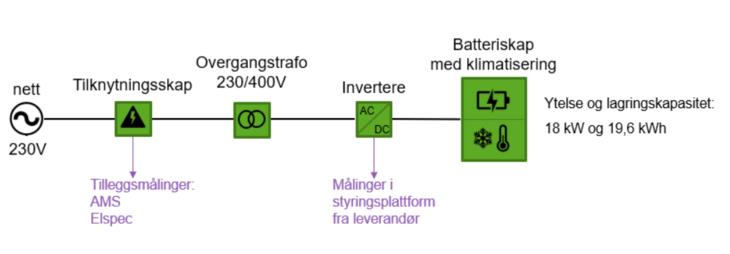 Illustrasjon som viser komponentene i batterisystemet som grønne klosser på en linje mot høyre