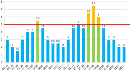 Illustrasjon som viser forbruk gjennom døgnet i forhold til prismodell i testprosjekt