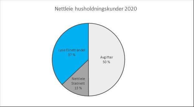 Illustrasjon av kakediagram som viser hva nettleien går til.