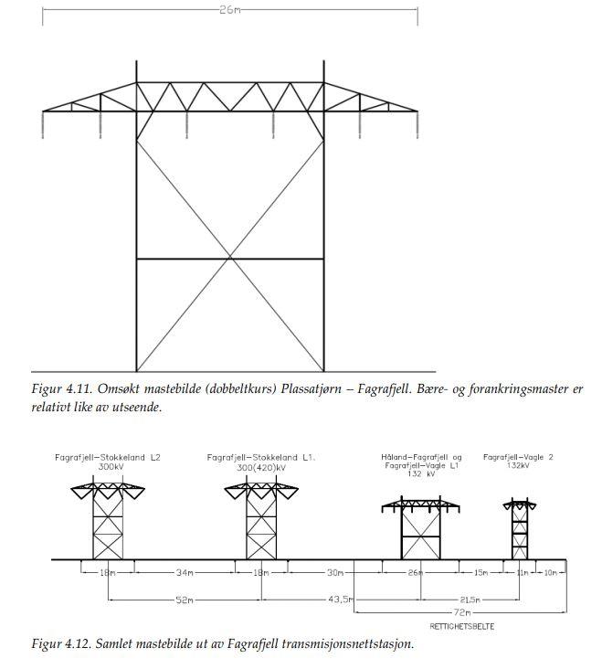 Illustrasjon over dobbelkursmast, samt nødvendig rettighetsbelte for dobbeltkurs og enkeltkurs ut av Fagrafjell transformatorstasjon