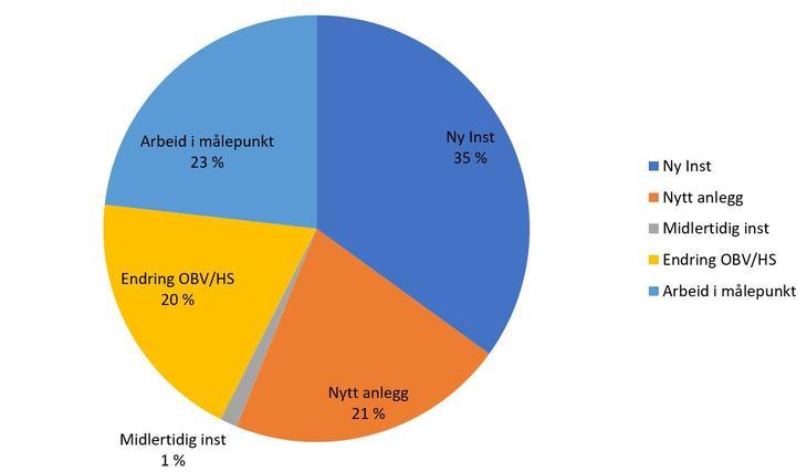Illustrasjon som i kakediagram viser fordeling mellom ulike type meldinger